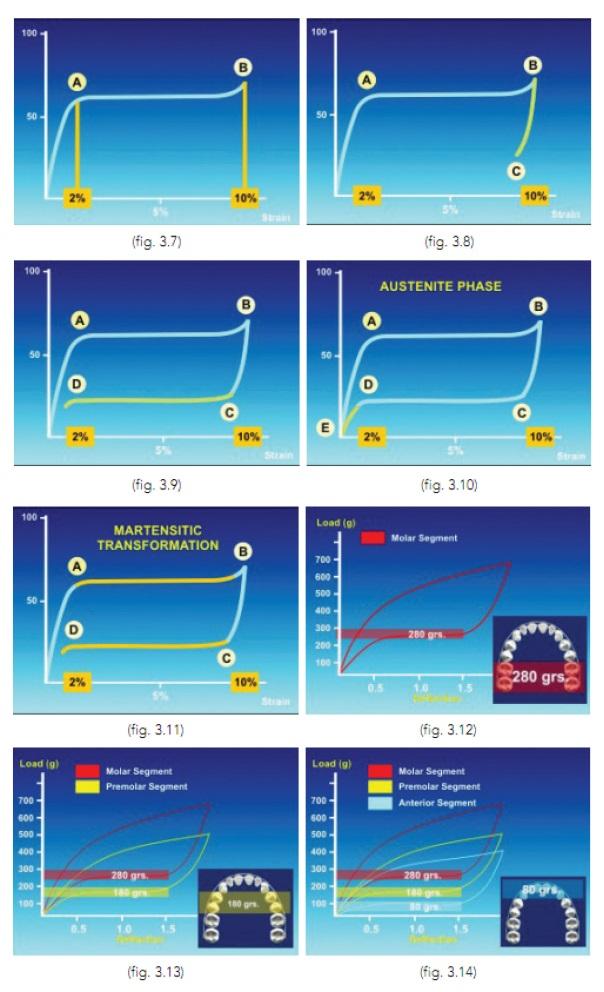 Крива навантаження-деформації