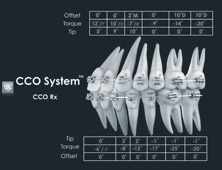 CCO System з усіма значеннями торку