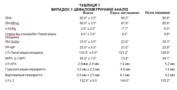 Таблиця. Цефалометричний аналіз